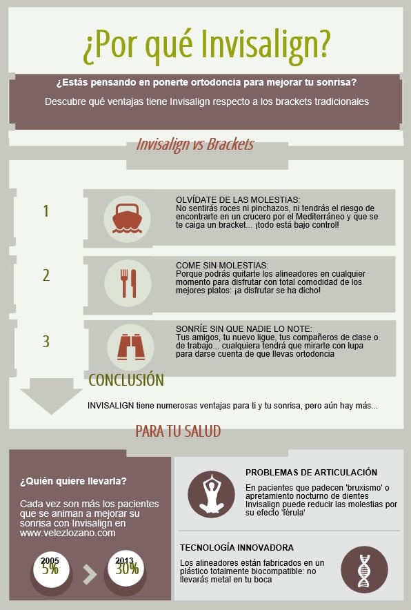 Invisalign vs Brackets infografía
